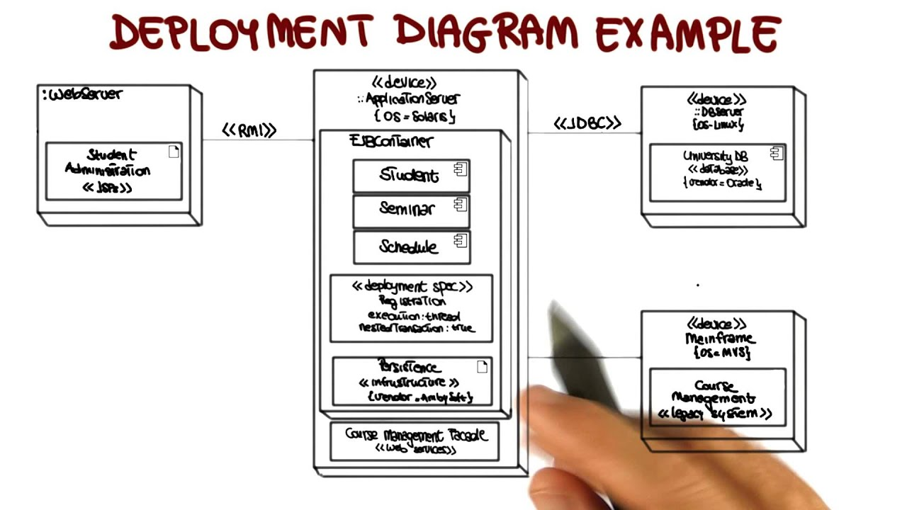 uml deployment diagram tutorial labeled eye disease structural diagrams georgia tech software development process