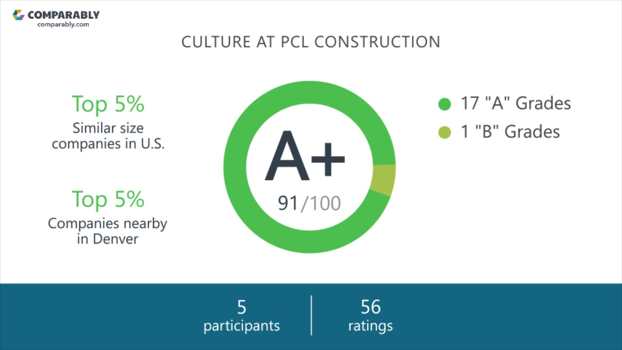 PCL Construction Mission, Vision & Values | Comparably