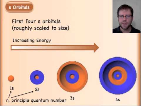 Atomic Orbitals Explained (Sequel to Wave Behavior of Matter)