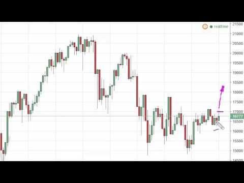 Nikkei Index forecast for the week of October 10 2016, Technical Analysis