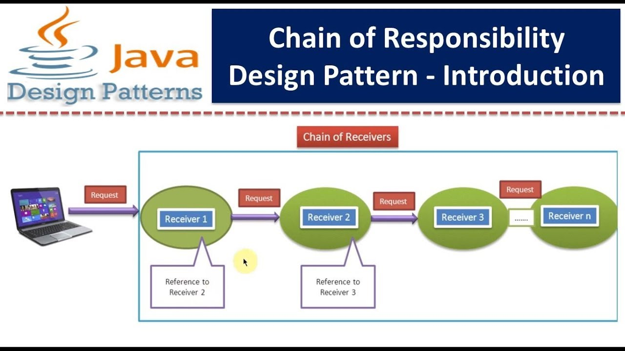 Chain Of Responsibility Design Pattern Introduction