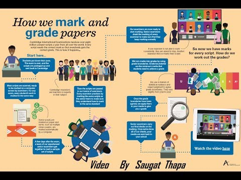 How Cambridge International Examinations grade and mark your papers?