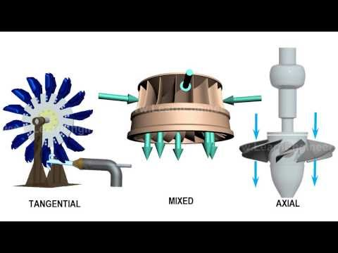 Comparison of Pelton, Francis & Kaplan Turbine