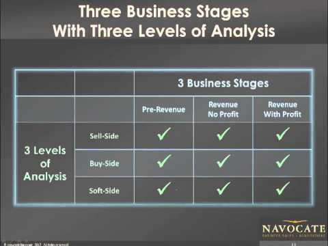 Navocate business valuations for Crowdfunding