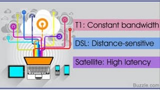 Difference between T1 DSL and Satellite Internet Connection