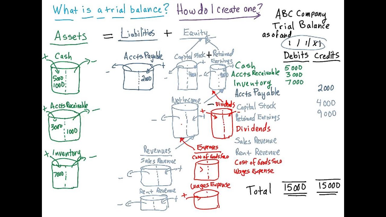 the trial balance explained