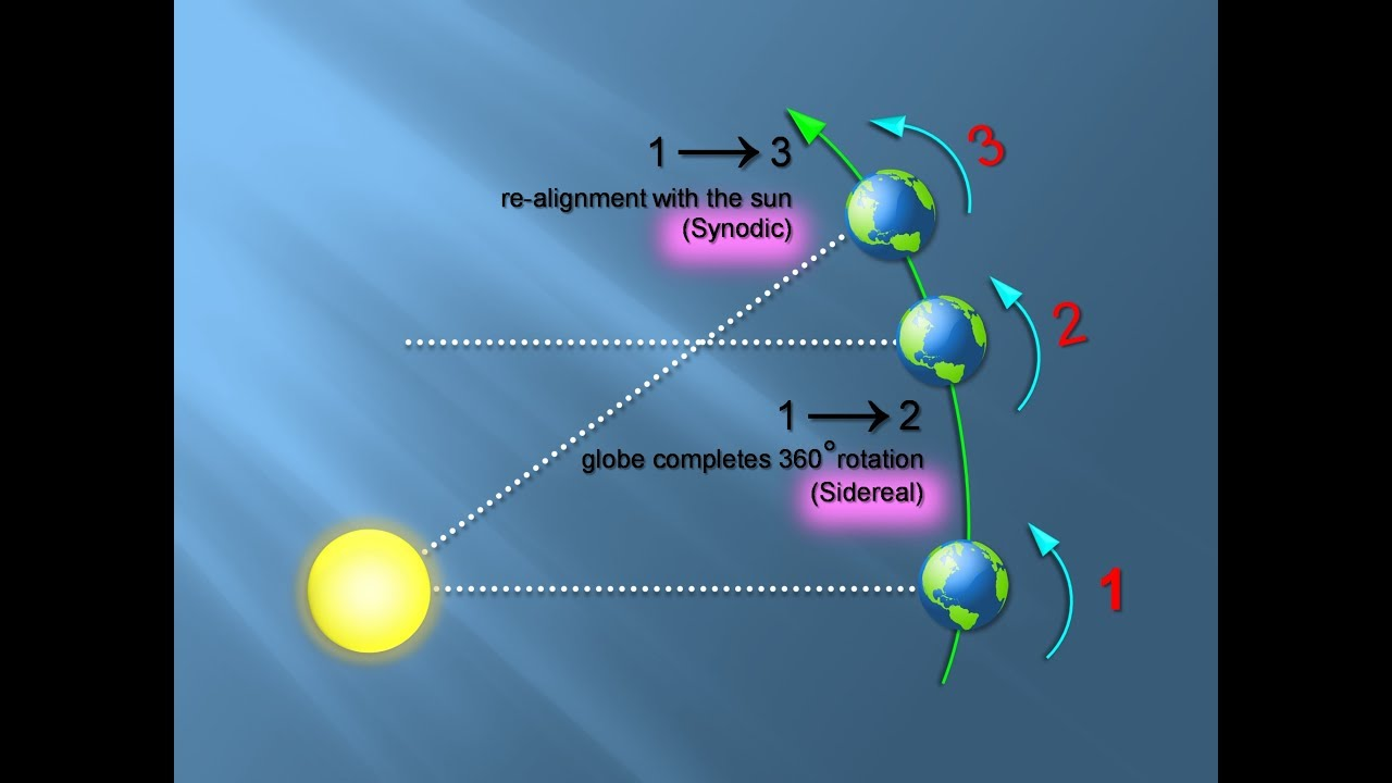 Download Sidereal versus Synodic   Astronomical Motions   Explained  