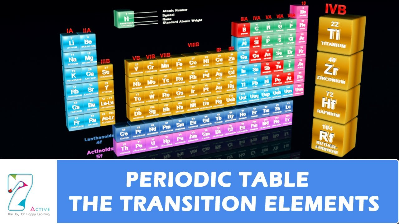 Periodic table the transition elements youtube urtaz Images