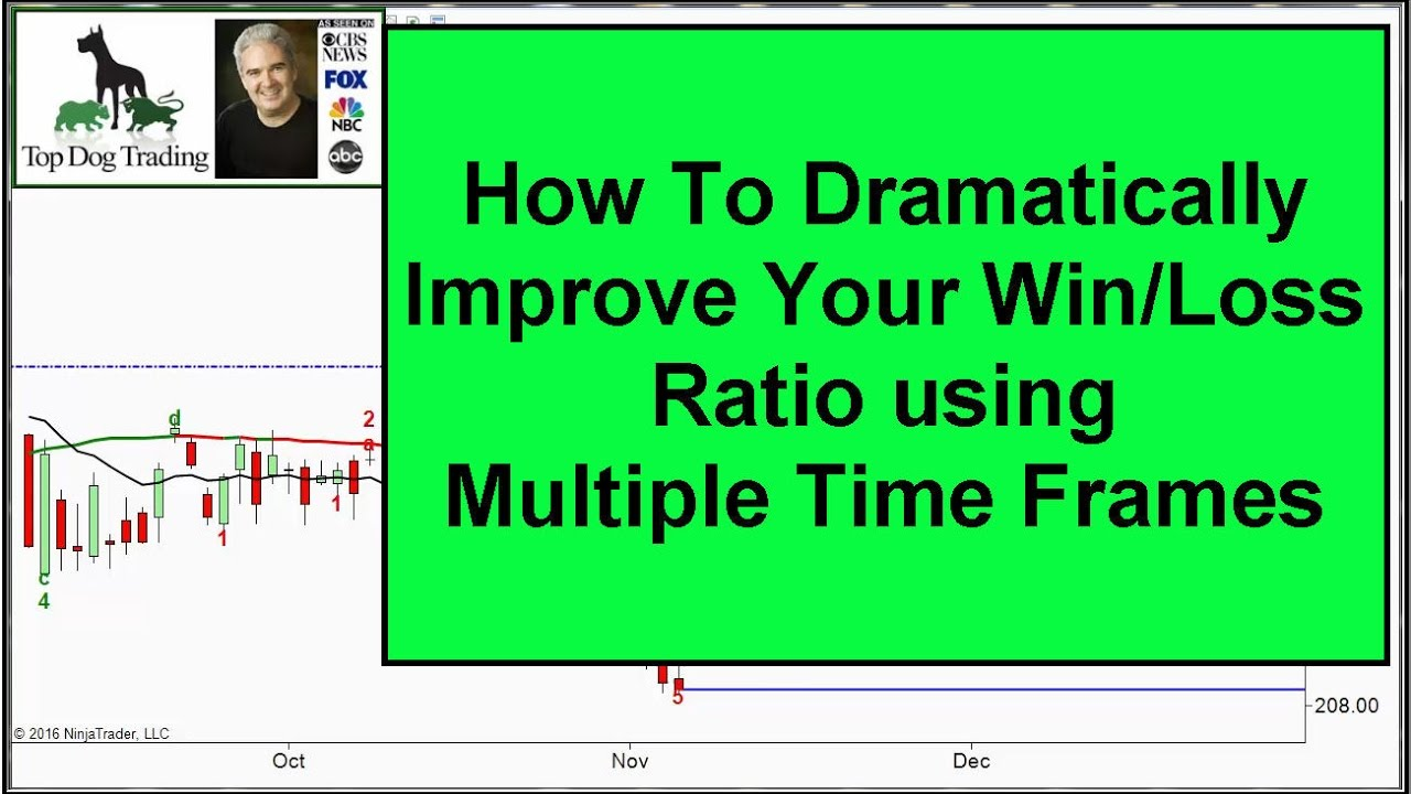 Trading Multiple Time Frames - YouTube
