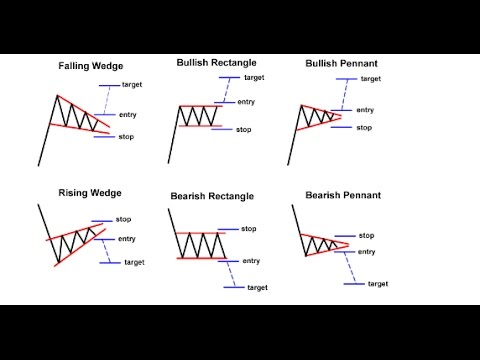 Chart Patterns That Earn Profits with Barry Norman