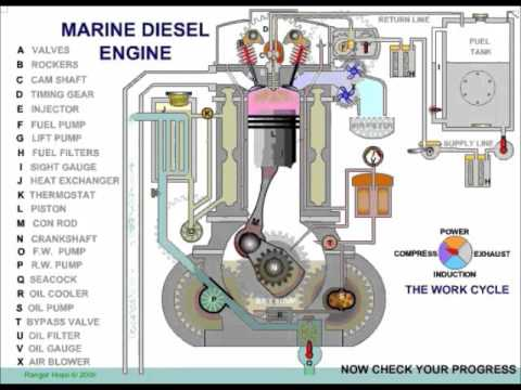 Marine Diesel Engine How It Works