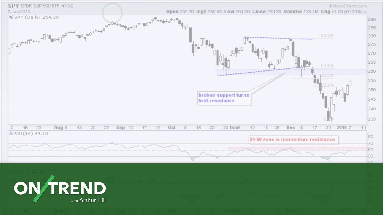 On Trend Methods To Measure A Breadth Thrust 01 08 19 Youtube