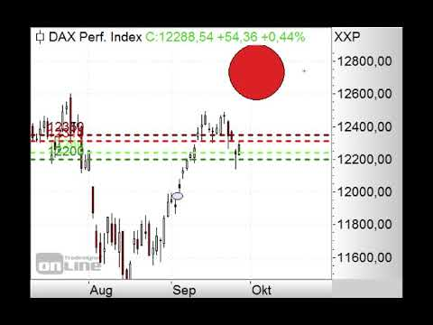 DAX schließt oberes Gap - Morning Call 27.09.2019