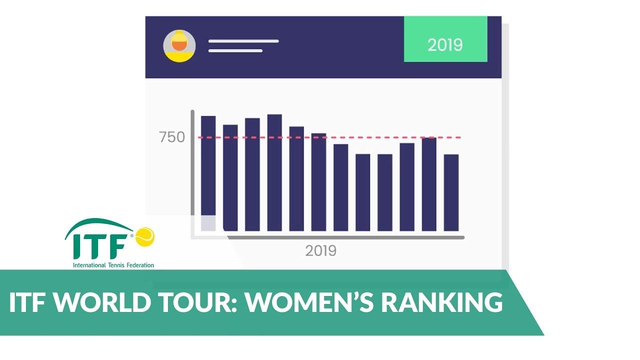 Calendario Wta 2019.Itf World Tennis Tour Tennis Europe