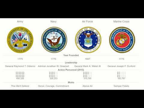 US Army Ranks Explained