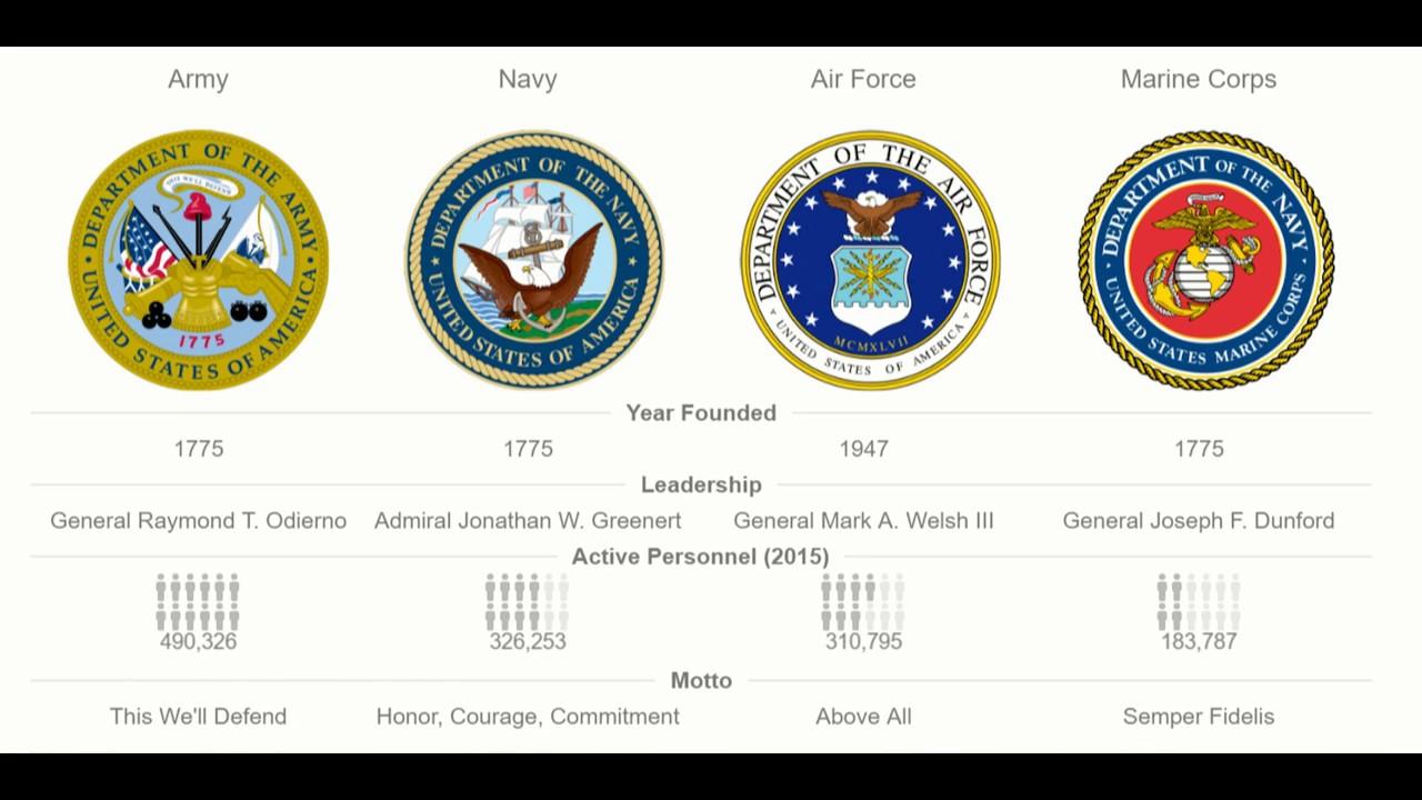 Us Army Rankings Kubreforic