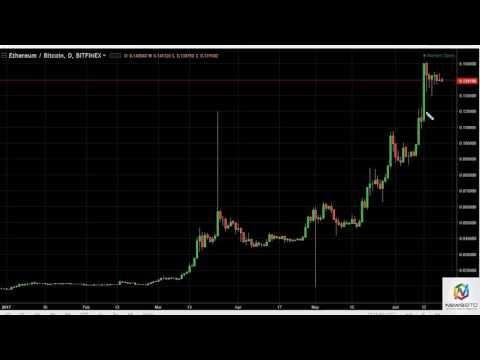 ETH/USD and ETH/BTC Technical Analysis June 20, 2017