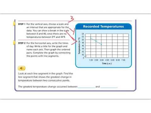Lesson 9.4 - Go Math 5th Grade 1 - YouTube