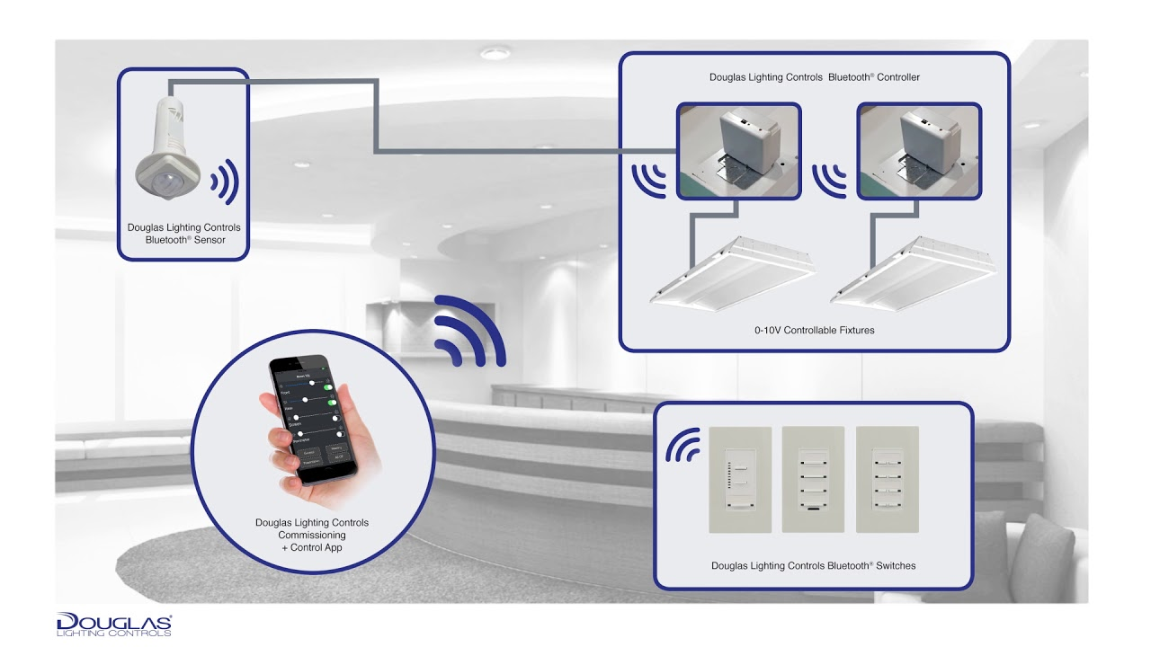 1 Bluetooth Wireless System Overview