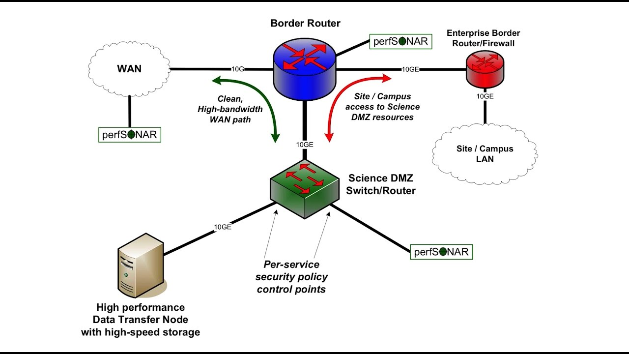science dmz examples youtube science dmz examples