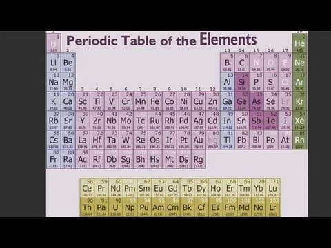 How to understand the periodic table youtube how to understand the periodic table urtaz Image collections