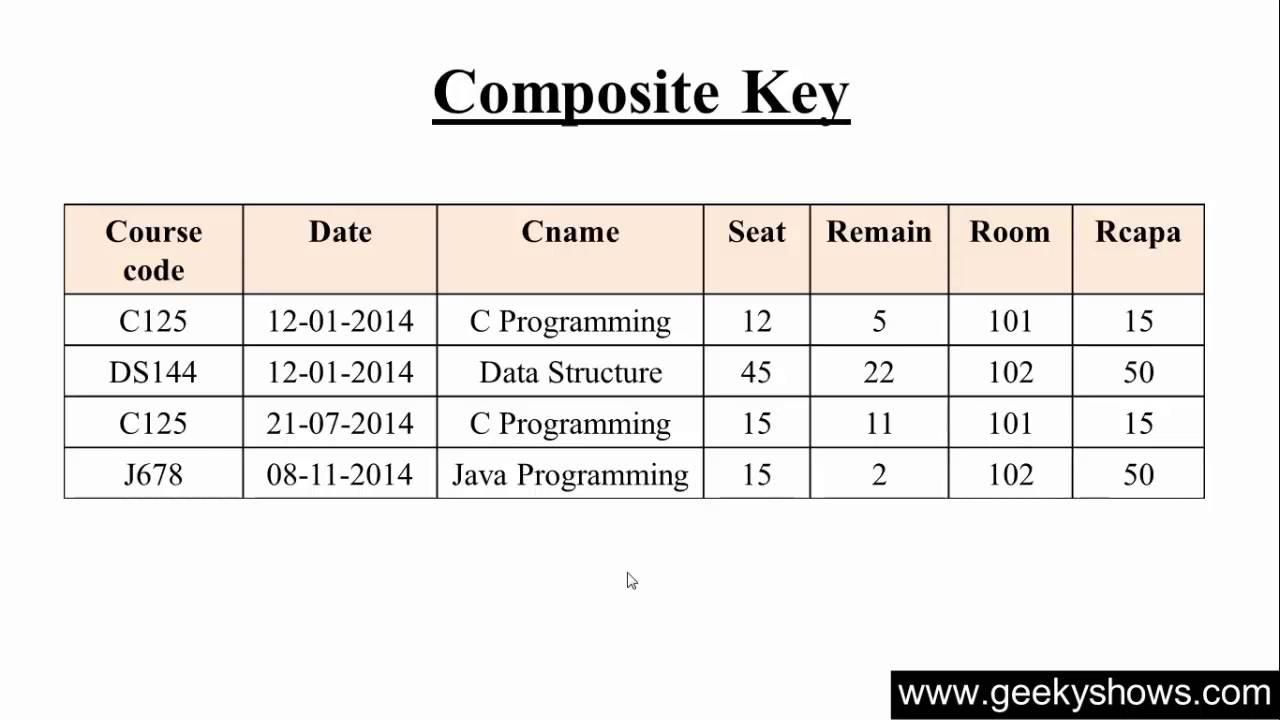 120 Composite Key In Sql Hindi Youtube