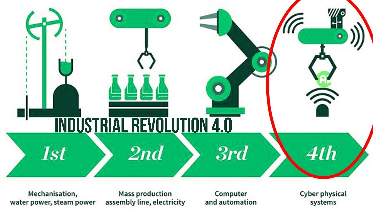 The Fourth Industrial Revolution Has Begun | Industry 4 0