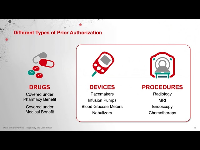 State of Electronic Prior Authorization