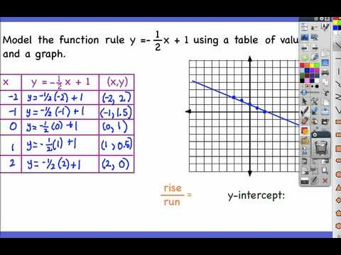 5.3: Function Rules, T...