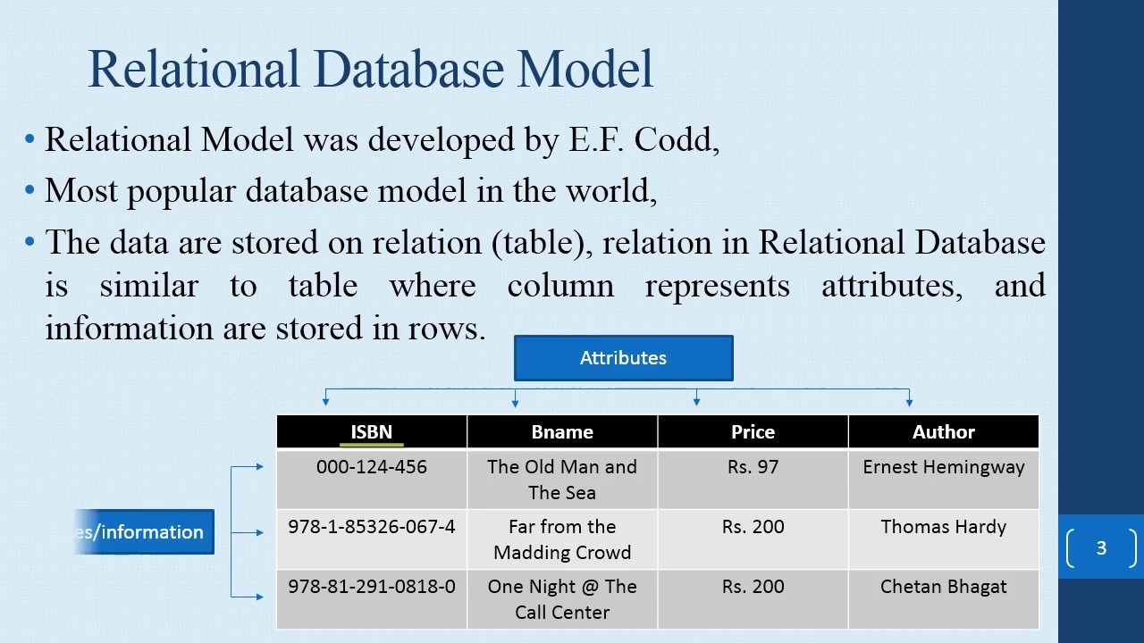database relational model and code 14 videos play all relational algebra nikhil prasad introduction to big o notation and time complexity (data structures & algorithms #7) - duration: 36:22 cs dojo 130,756 views.