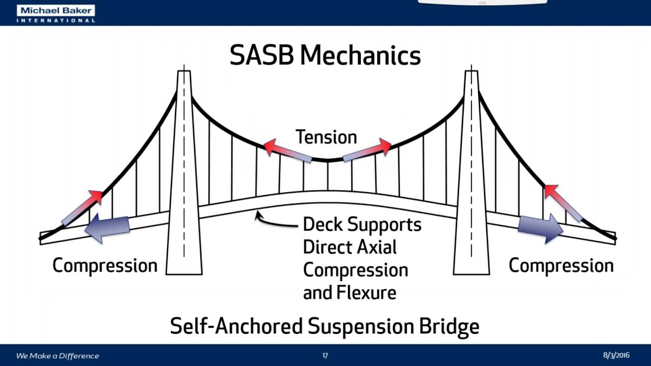 historic self anchored suspension bridge modeling analysis andy rh youtube com clifton suspension bridge diagram suspension bridge labeled diagram