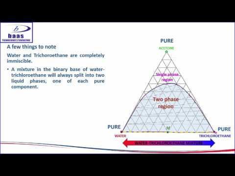 How to make a TXYPXY Diagram in ChemCad and Generate Equilibrium Data for Excel | FunnyDogTV