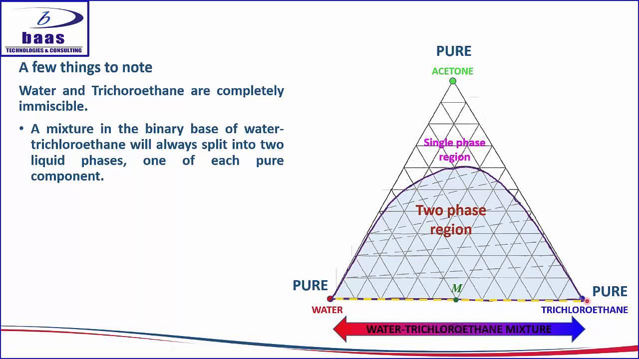 Systems Engineering V Diagram Mono Headphone Wiring Liquid-liquid Extraction -understanding Ternary - Youtube