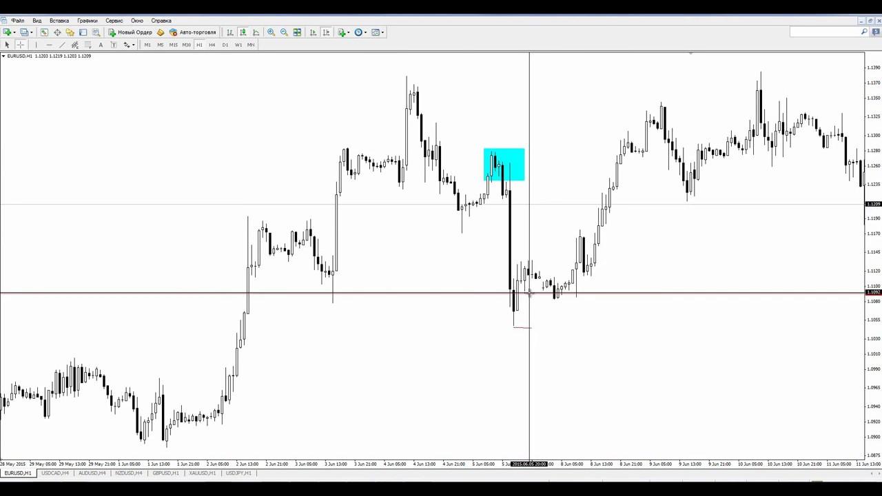 Торговая стратегия Форекс  «Price action 2 0»