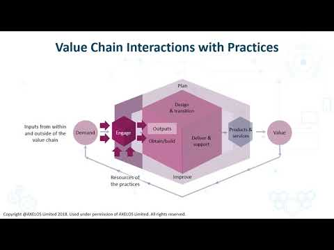 itil-v4-service-value-chain-defined