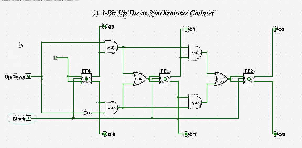 3 bit up down synchronous counter youtube rh youtube com Asynchronous Counter Counter Setup