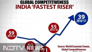 India Jumps 16 Spots In Global Competitiveness For Second Year In A Row