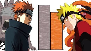 Naruto vs Pain POWER LEVELS Over The Years