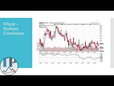 Tradable Patterns - Webinar - Correlations & Technical Analysis Of Commodities, Indices And FX 1