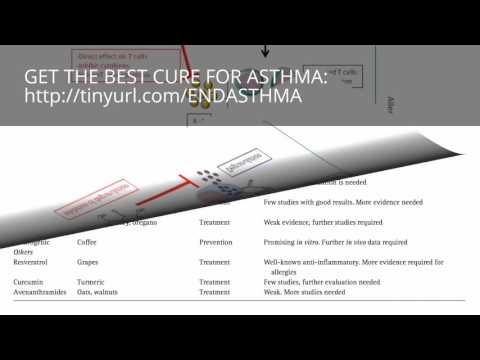 asthma medicine YOU MUST SEE