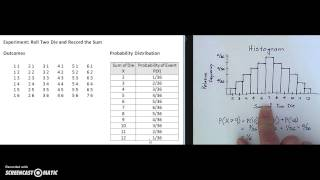 Histograms and Relative Frequencies - Sum of Two Die
