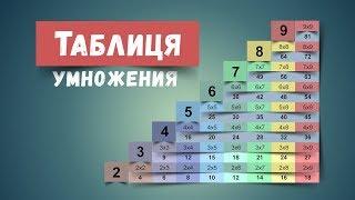Таблица умножения от 1 до 10. Как выучить Таблицу умножения от 1 до 10