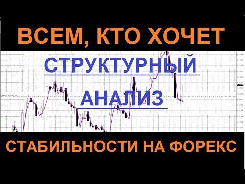 Прогноз рынка форекс на неделю 13 января.