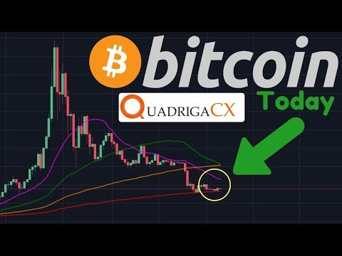 Bitcoin Tightening Range!! | QuadrigaCX Funds Not Gone?