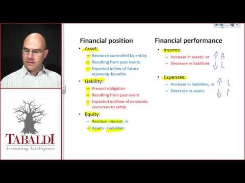 Definition of elements of financial statements