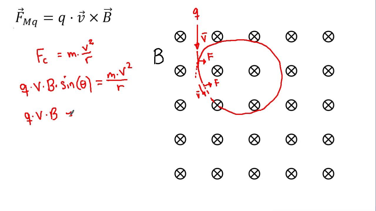 Fysik: Magnetisme: Ladning i B felt