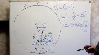 Физика. Урок № 15. Кинематика. Качение. Произвольная точка колеса