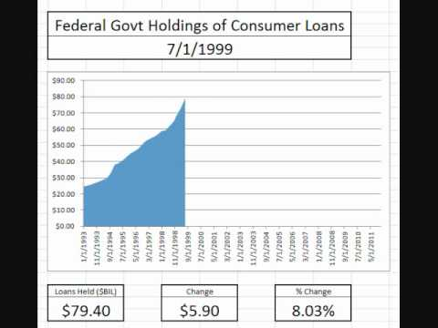 Animated Chart: Consumer Loans Owned by the Federal Government