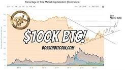 $100K BTC by July 2018 | Bitcoin Price Prediction &  Statistical Analysis  | BK Crypto Trader