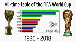 All-time table of the FIFA World Cup • 1930 - 2018